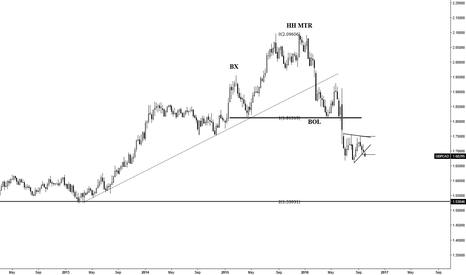 GBPCAD: Symmetrical triangle Completion--- H&S Continuation pattern