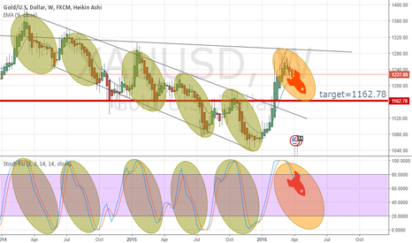 XAUUSD: GOLD-WEEKLY-8-APRIL-2016