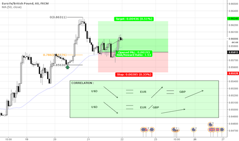 EURGBP: AHEAD OF FOMC TRADE + CURRENCY CORRELATION EXPLANATION