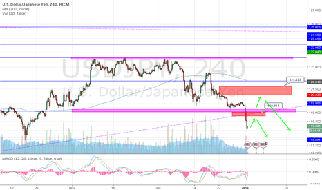 USDJPY: Retest of support as resistance