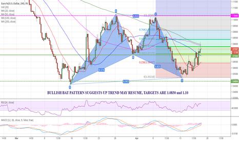 EURUSD: $EURUSD Bullish Bat pattern completed