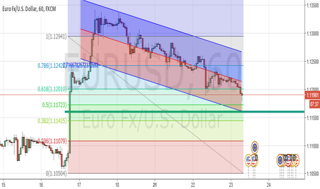 EURUSD: It's my first technical analysis