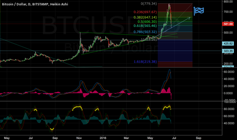 BTCUSD: Time for more fun
