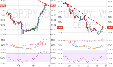 GBPJPY: GBP/JPY – fresh demand expected near Aug high support