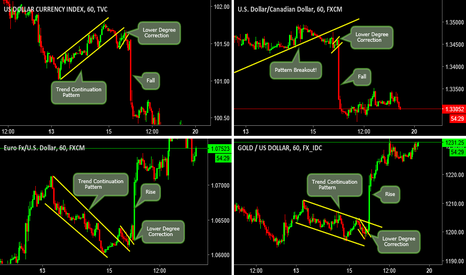 EURUSD: Important: Understanding How & Why FED affected other USD pairs?