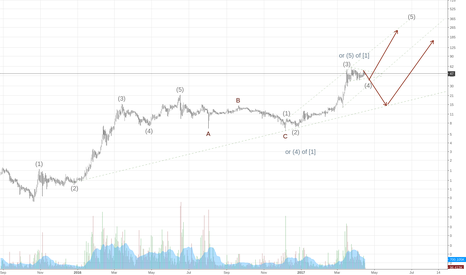 ETHBTC*BTCUSD: (5) to 330 possible