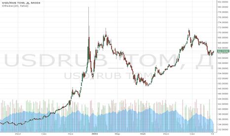 USDRUB_TOM: Обзор за 20 октября: техническое совещание по нефти