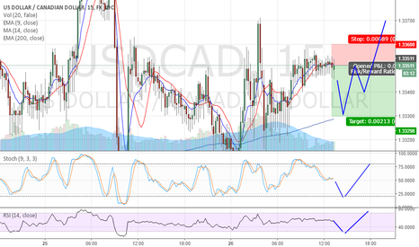 USDCAD: USD/CAD Short shortterm, Price correction to 1.3330