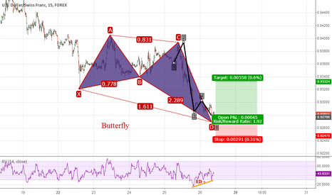 USDCHF: Butterfly in USDCHF M15