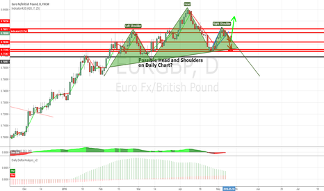 EURGBP: Head and Shoulders??
