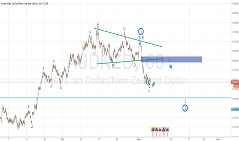AUDNZD: correction AUDNZD
