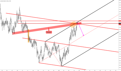 AUDUSD: AUDUSD - At Upper Extreme And TB