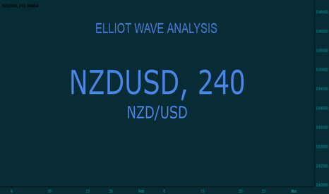 NZDUSD: Newzealand Dollar $ vs US Dollar $