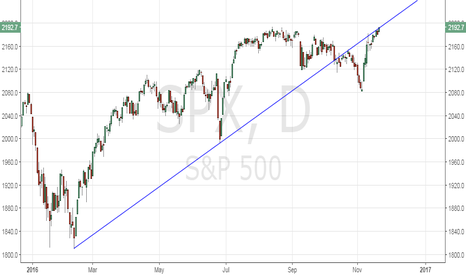 SPX: S&P500 near record highs, chipping away at trend line resistance