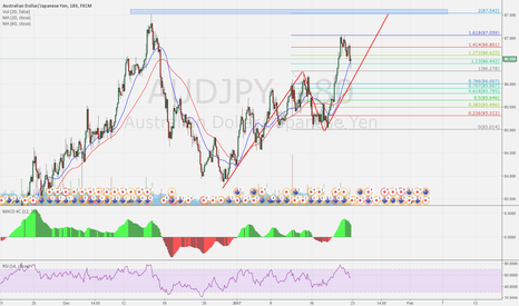 AUDJPY: AUDJPY possible big bearish move