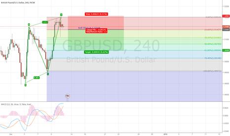 GBPUSD: GBP?USD  - AB=CD pattern
