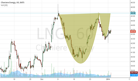 LNG: Cup and Handle pattern forming, break @ 45.45