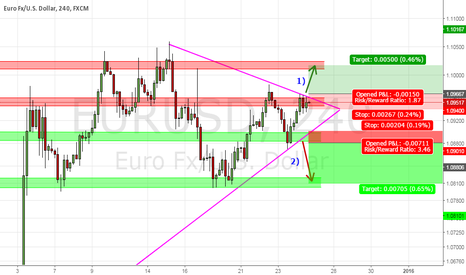 EURUSD: EUR/USD H4 triangle breakout