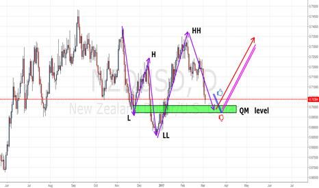 NZDUSD:  QM  pattern  in NZDUSD