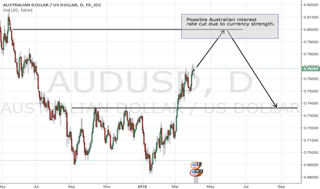 AUDUSD: Will the Australian central bank cut rates?