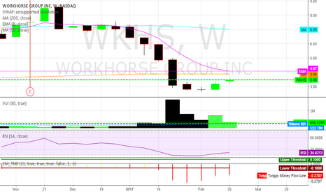 WKHS: A possible reversal with good PR to help thing along.
