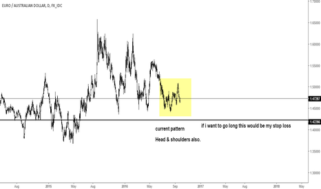 EURAUD: euraud current daily pattern h&S again!
