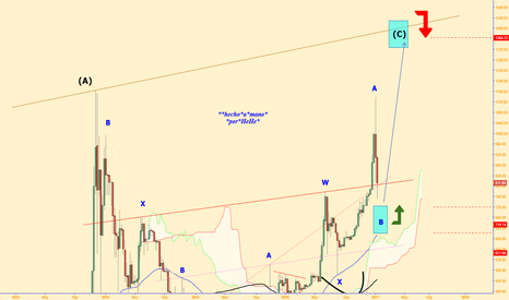 BTCUSD: $BTCUSD - One More Time