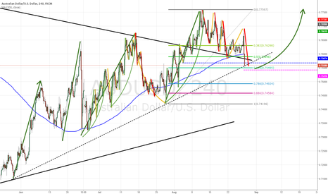 AUDUSD: AUD/USD - How I see the chart. Long swing coming?