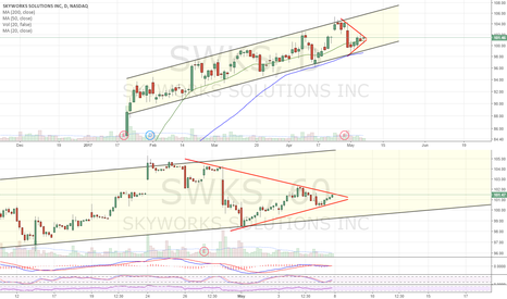 SWKS: Ascending Channel. Coiling up with 20dma support