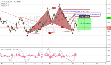 AUDUSD: Change your thinking. part 2