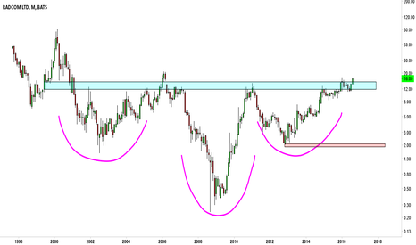 RDCM: RDCM, 16 years of Inverted Head & Shoulder
