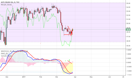 USOIL: One day cross over confirmed go long and forget