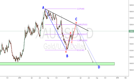 XAUUSD: many people asked me when planning to short gold