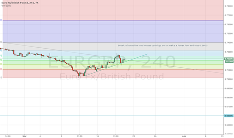 EURGBP: eur/gbp to make lower low?