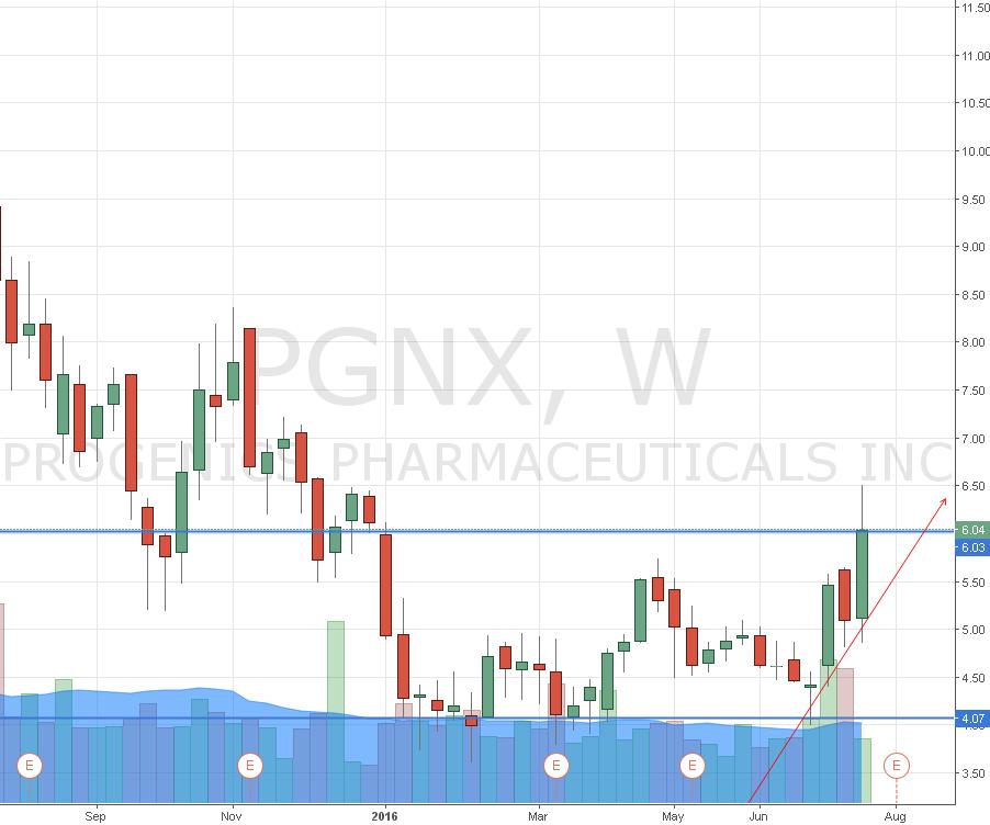 PGNX LONG