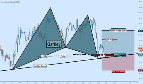 EURJPY: LONG EURJPY: GARTLEY + PIVOTS + TRENDLINE SUPPORT