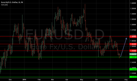 EURUSD: EUR/USD. Strong support level.