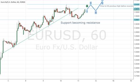EURUSD: EUR/USD 60