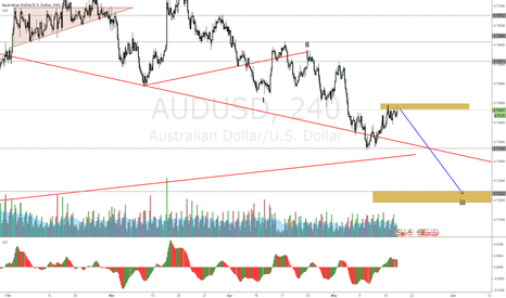 AUDUSD: AUDUSD accumulating for a fall to III