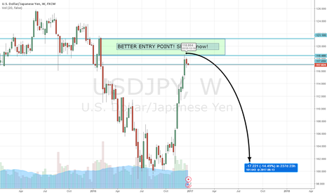 USDJPY: USDJPY SHORT NOW!