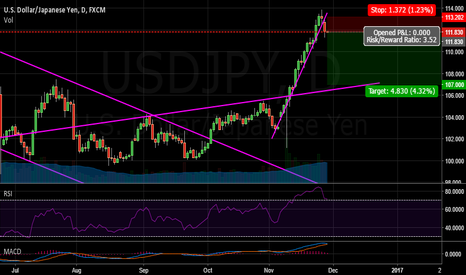 USDJPY: UJ Finished its ascent, for now?