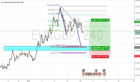 EURGBP: eur gbp m240  long opportunity~