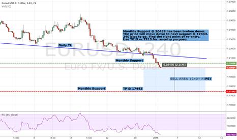 EURUSD: EUR/USD Bearish Continuation