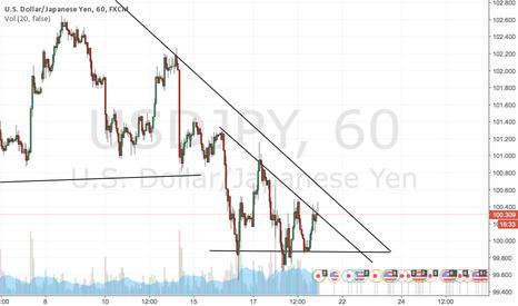 USDJPY: USDJPY short term short, possible trend reversal