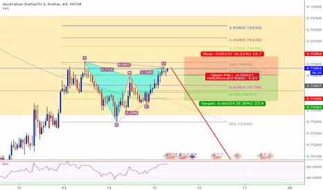 AUDUSD: AUD/USD 60 Potential Pattern