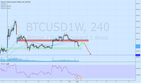 BTCUSD1W: We may rest for a while