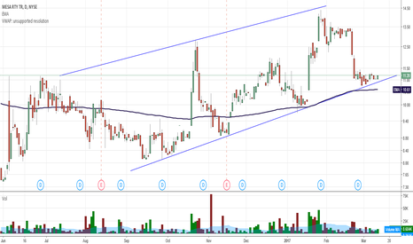 MTR: MTR a beautiful set-up with 5$ upside potential