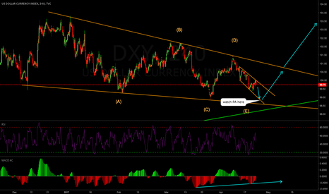 DXY: DOLLAR INDEX Weekly Analysis 24-28 April