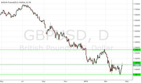 GBPUSD: Pin bar Strong Sell