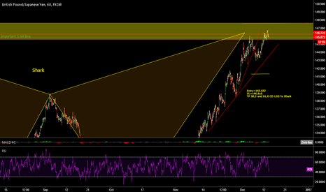 GBPJPY: GBP JPY time to Short